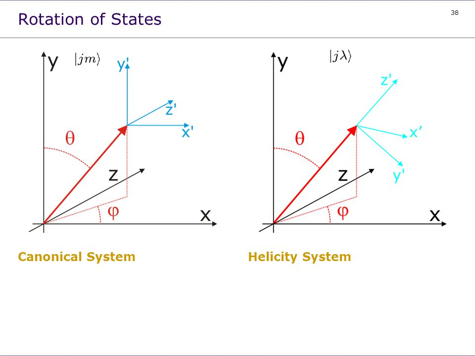 Rotation of States Canonical System Helicity System