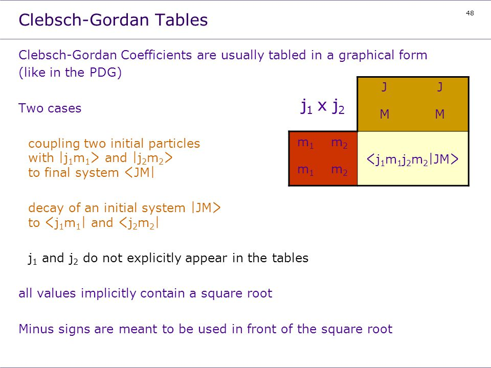 Clebsch-Gordan Tables