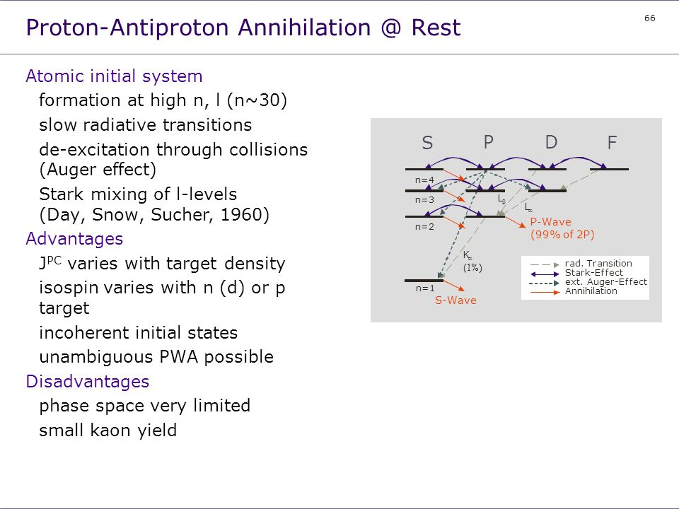 Proton-Antiproton Annihilation @ Rest