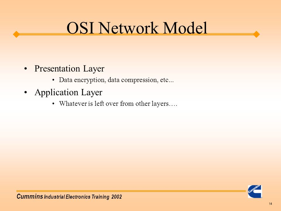 OSI Network Model Presentation Layer Application Layer