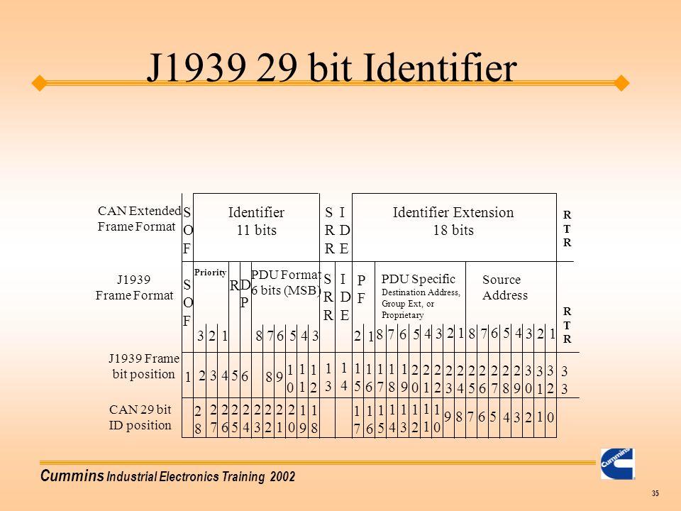J1939 29 bit Identifier S O F Identifier 11 bits S R I D E