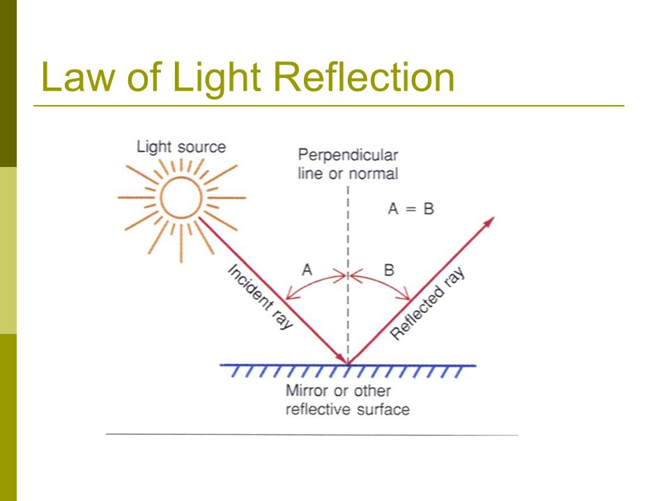 Law of Light Reflection