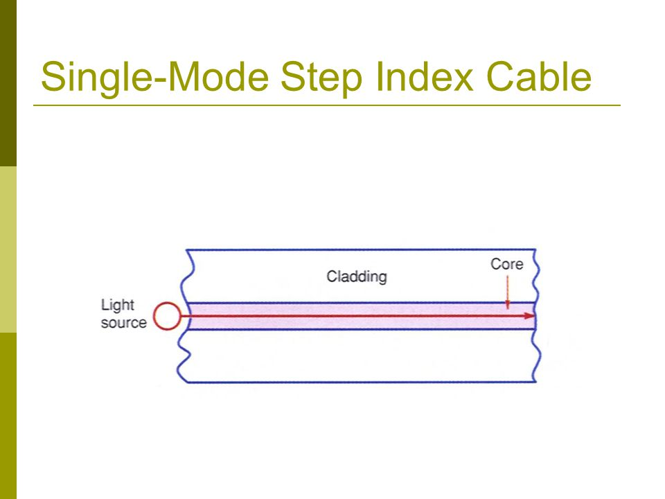 Single-Mode Step Index Cable
