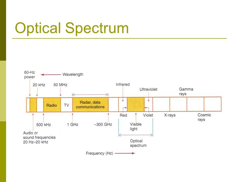 Optical Spectrum