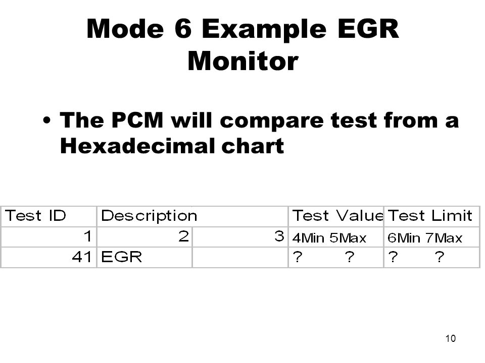 Mode 6 Example EGR Monitor