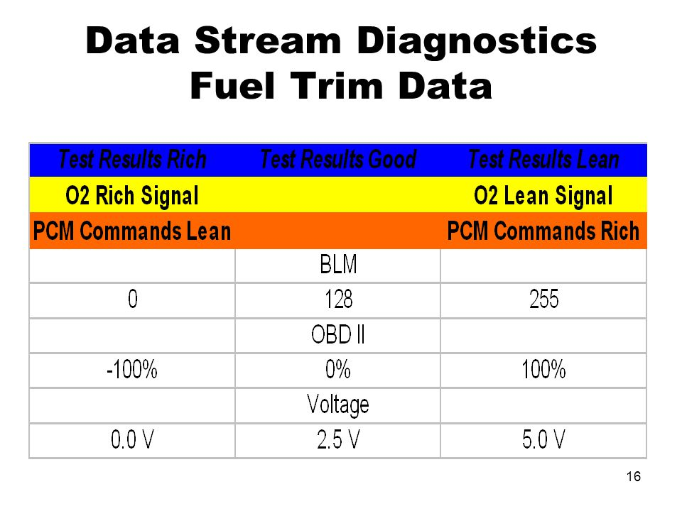 Data Stream Diagnostics Fuel Trim Data