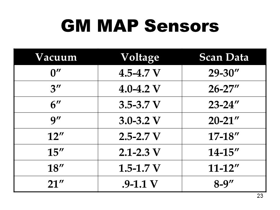 GM MAP Sensors Vacuum Voltage Scan Data 0 4.5-4.7 V 29-30 3