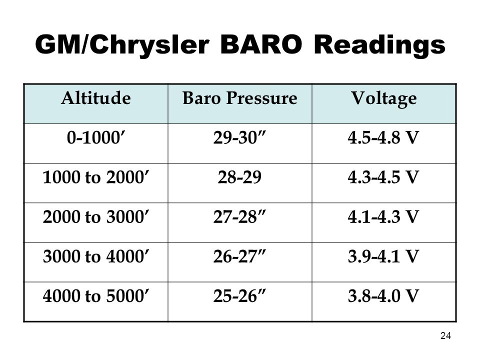 GM/Chrysler BARO Readings