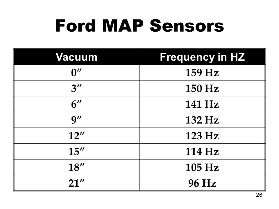 Ford MAP Sensors Vacuum Frequency in HZ 0 159 Hz 3 150 Hz 6 141 Hz