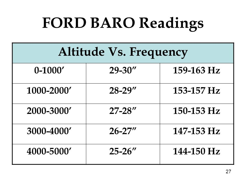 FORD BARO Readings Altitude Vs. Frequency 0-1000' 29-30 159-163 Hz