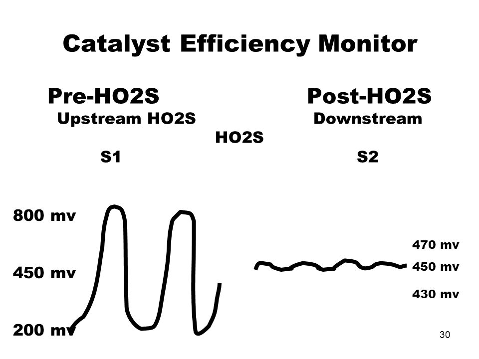Catalyst Efficiency Monitor Pre-HO2S Post-HO2S Upstream HO2S Downstream HO2S S1 S2