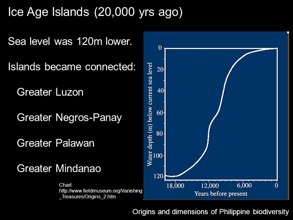 Ice Age Islands (20,000 yrs ago)