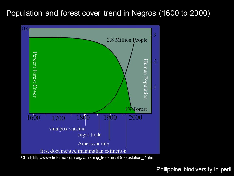 Population and forest cover trend in Negros (1600 to 2000)