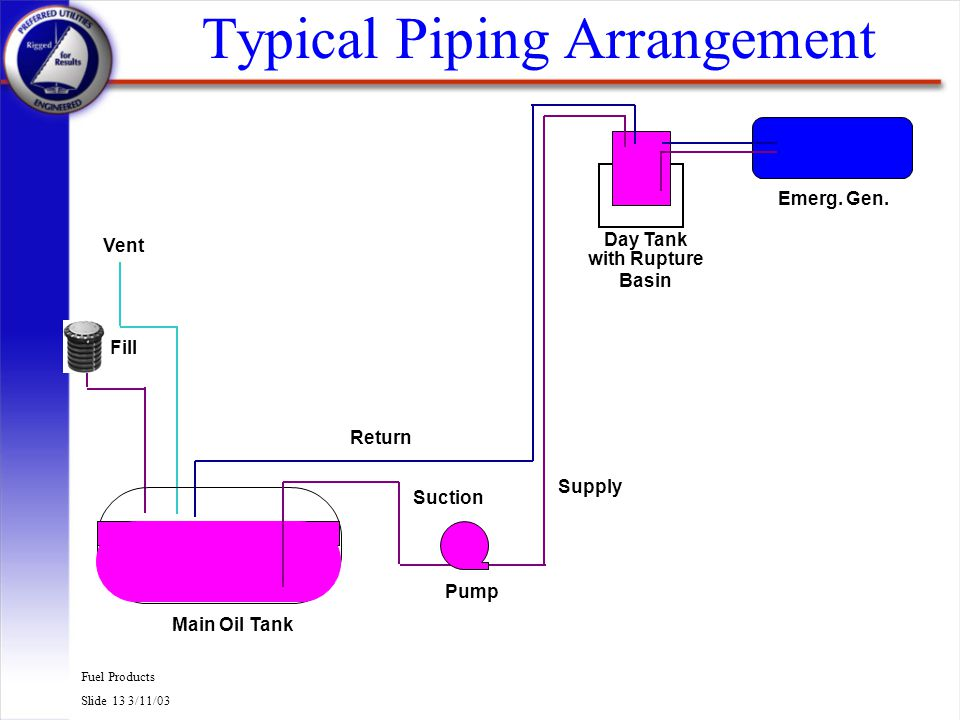 Typical Piping Arrangement