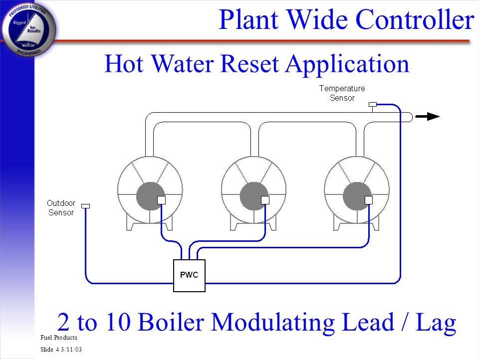 Plant Wide Controller Hot Water Reset Application