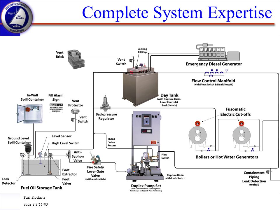 Complete System Expertise