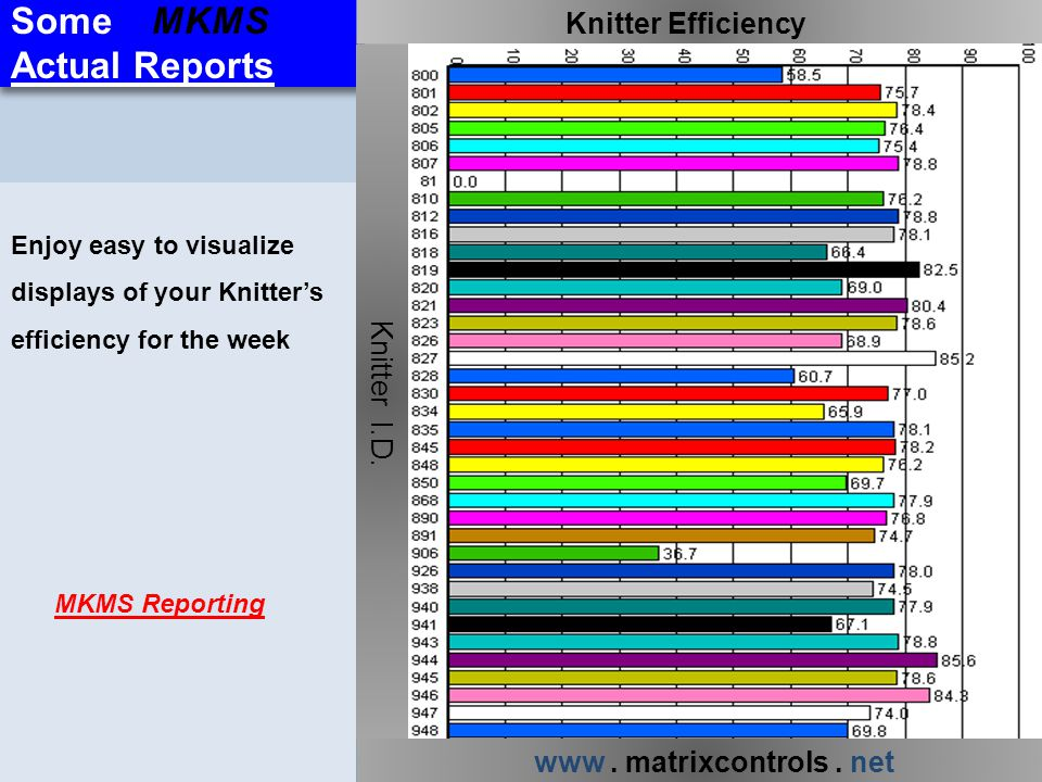 Some MKMS Actual Reports Knitter Efficiency Knitter I.D.