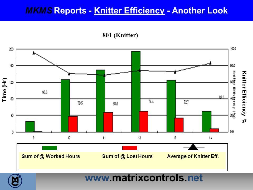 MKMS Reports - Knitter Efficiency - Another Look