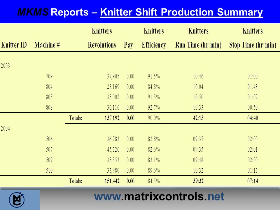 MKMS Reports – Knitter Shift Production Summary