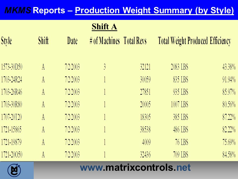 MKMS Reports – Production Weight Summary (by Style)