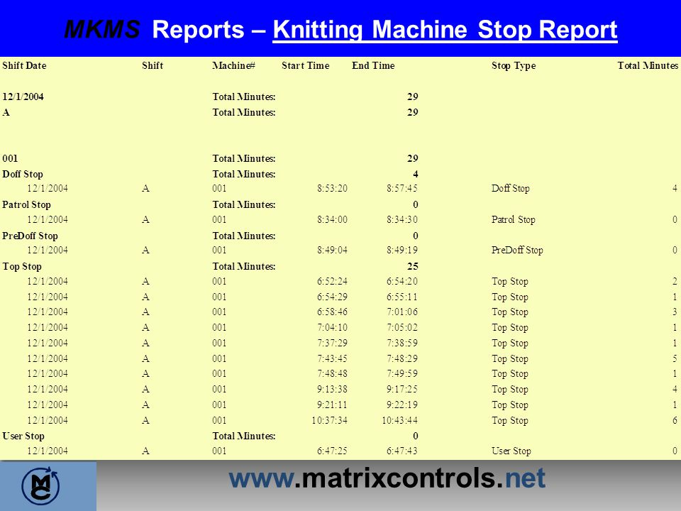 MKMS Reports – Knitting Machine Stop Report
