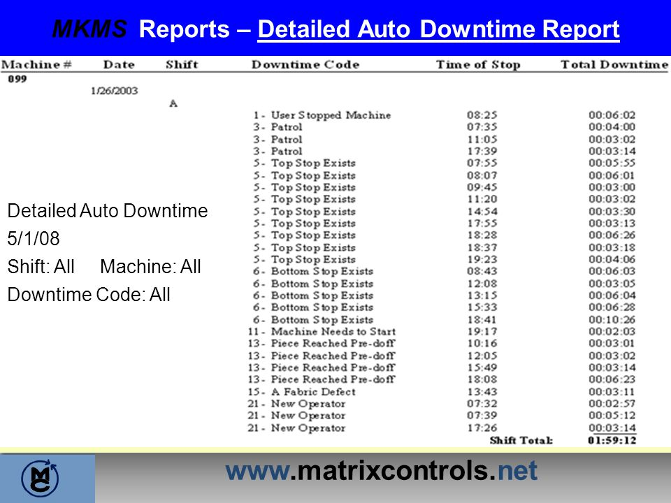 www.matrixcontrols.net MKMS Reports – Detailed Auto Downtime Report