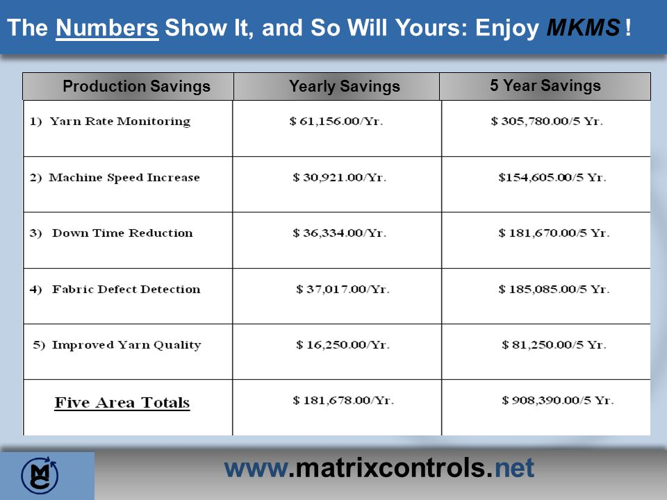 The Numbers Show It, and So Will Yours: Enjoy MKMS !