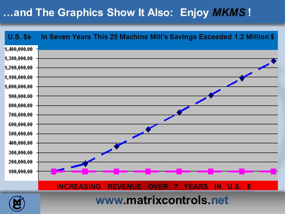 www.matrixcontrols.net …and The Graphics Show It Also: Enjoy MKMS !