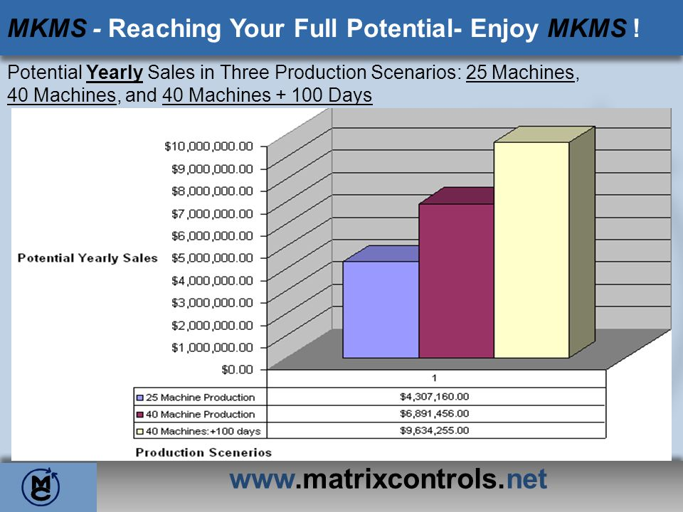 MKMS - Reaching Your Full Potential- Enjoy MKMS !