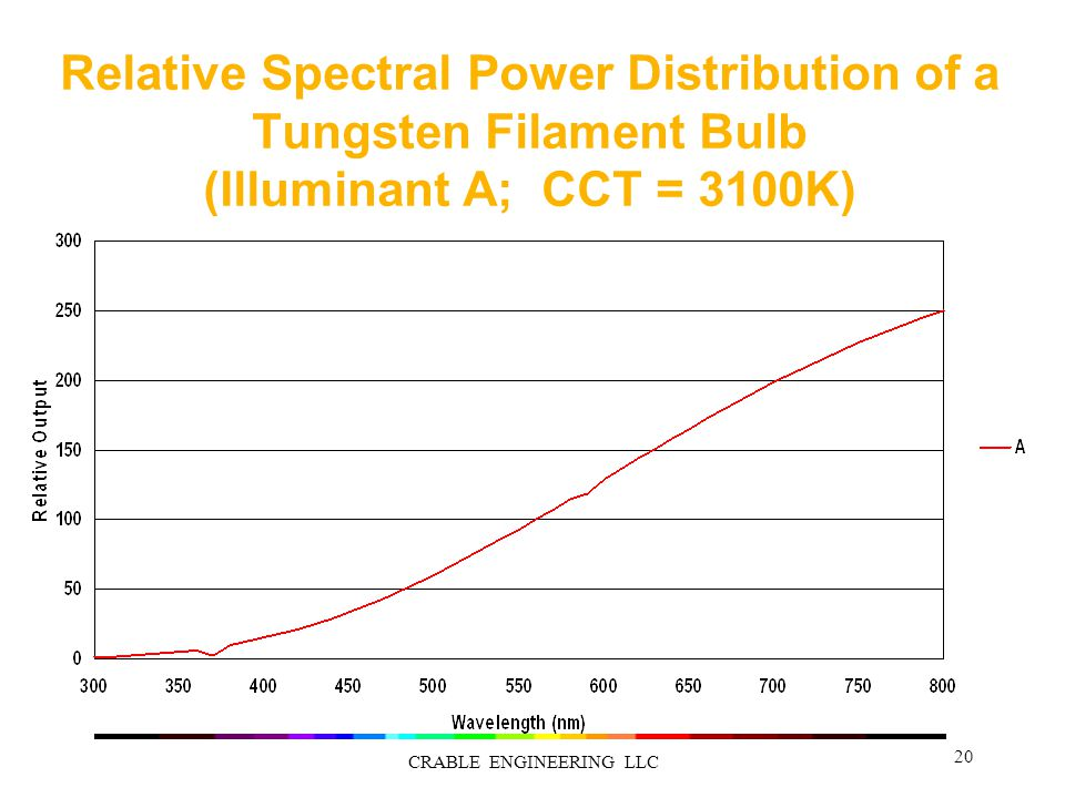 Relative Spectral Power Distribution of a Tungsten Filament Bulb