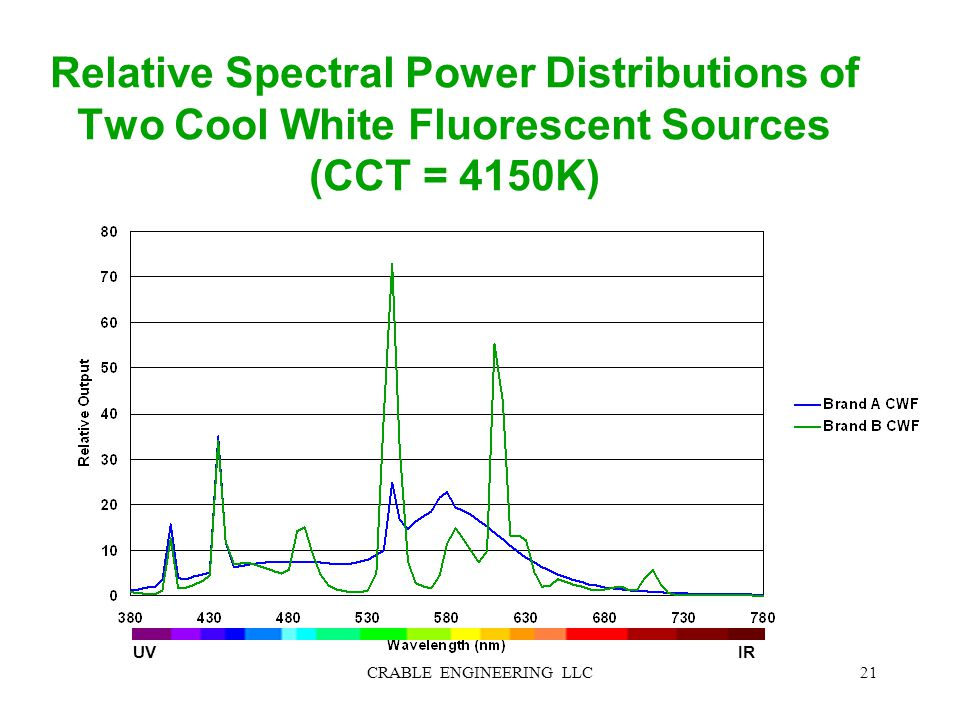 Relative Spectral Power Distributions of