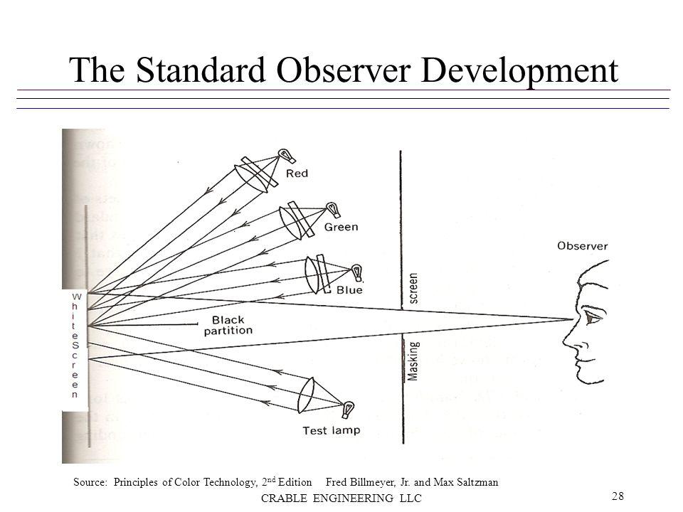 The Standard Observer Development