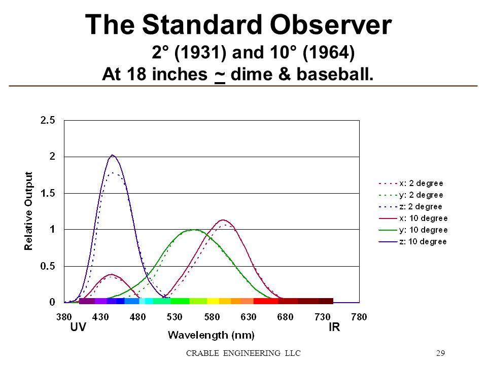 At 18 inches ~ dime & baseball.