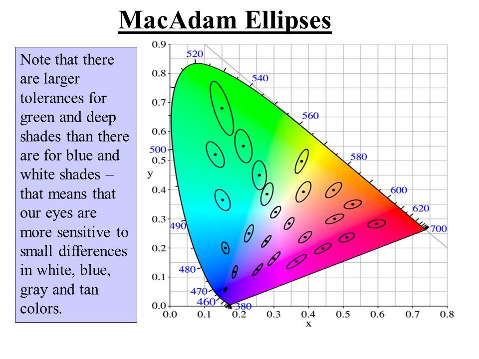 MacAdam Ellipses