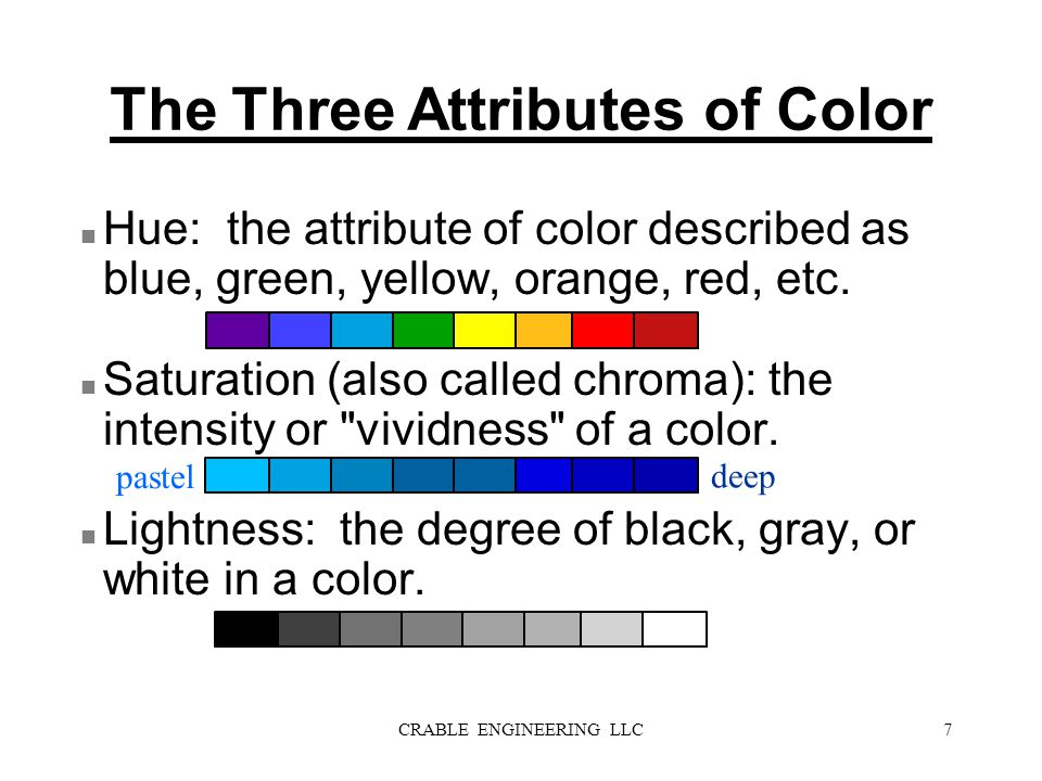 The Three Attributes of Color