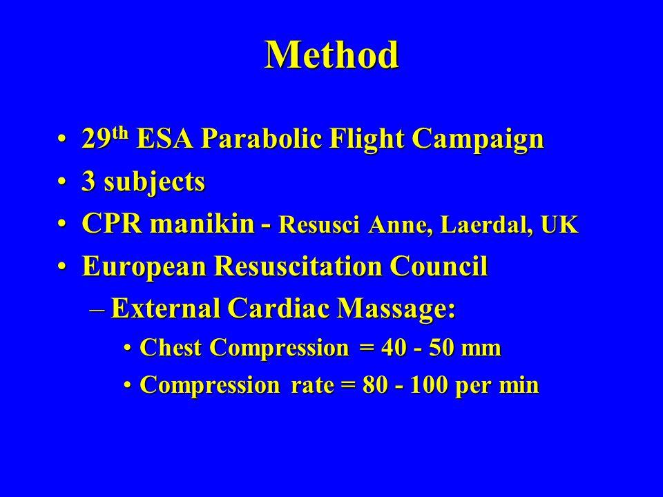 Method 29th ESA Parabolic Flight Campaign 3 subjects