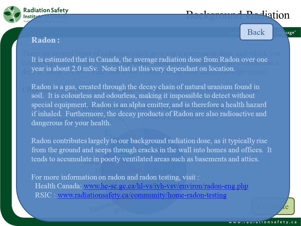 Background Radiation Back Radon : Continue