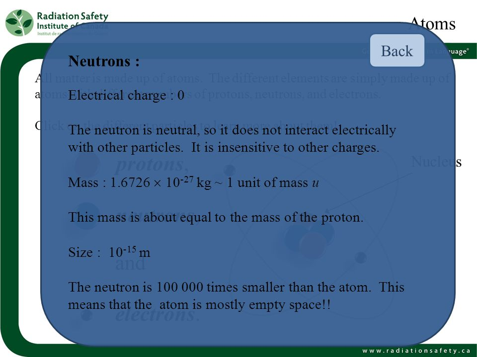 protons, neutrons, and electrons. Atoms Back Neutrons : Nucleus