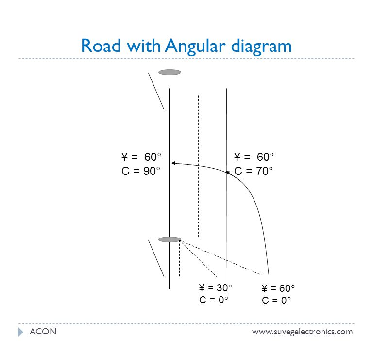 Road with Angular diagram