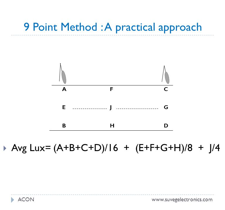 9 Point Method : A practical approach