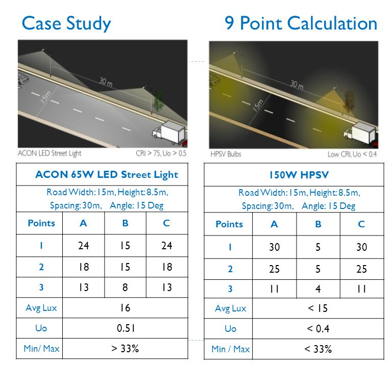 Case Study 9 Point Calculation