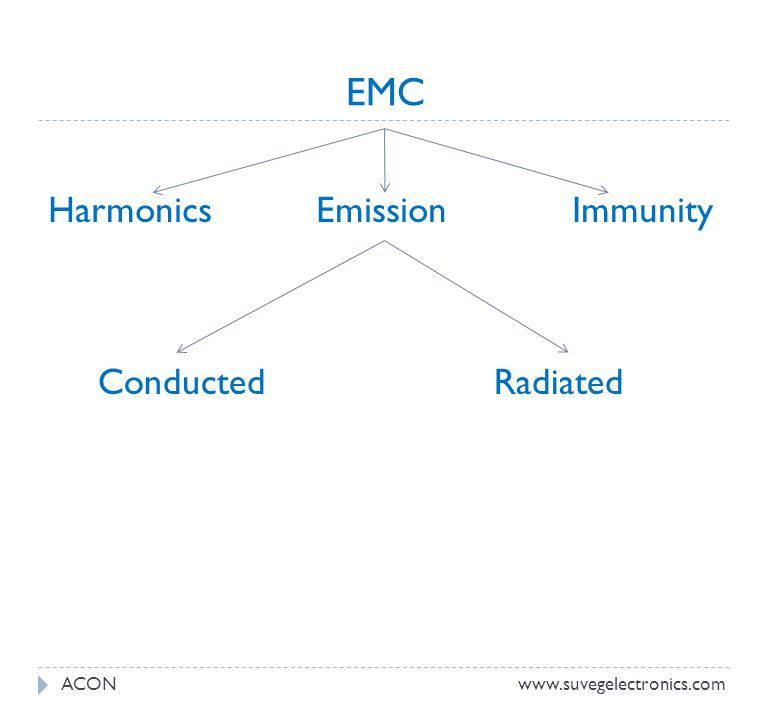 EMC Harmonics Emission Immunity Conducted Radiated