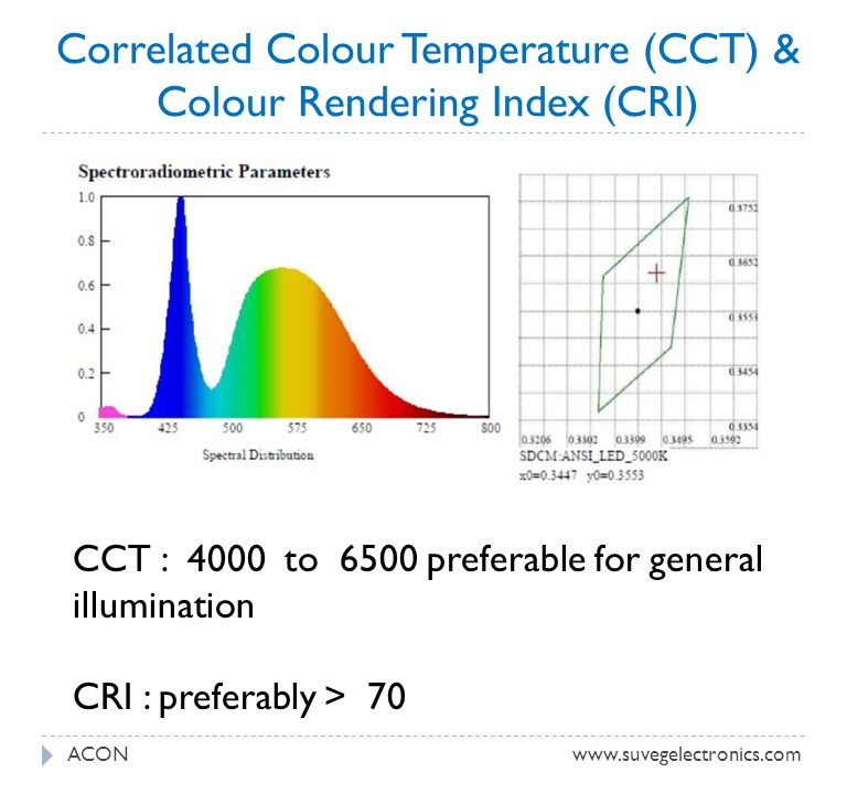 Correlated Colour Temperature (CCT) & Colour Rendering Index (CRI)