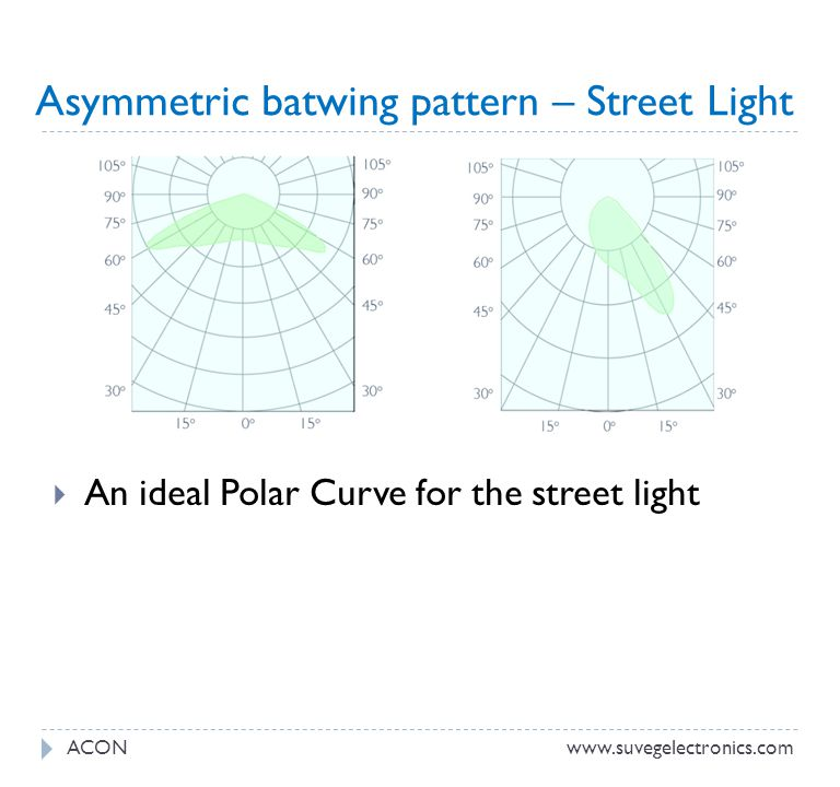 Asymmetric batwing pattern – Street Light