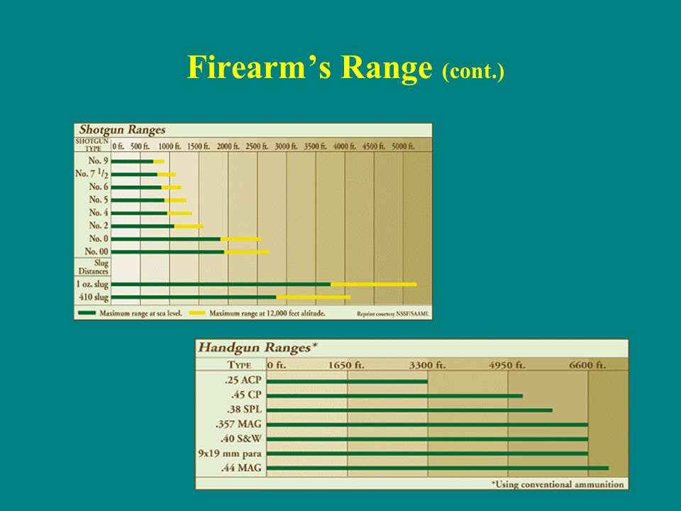 Firearm's Range (cont.)