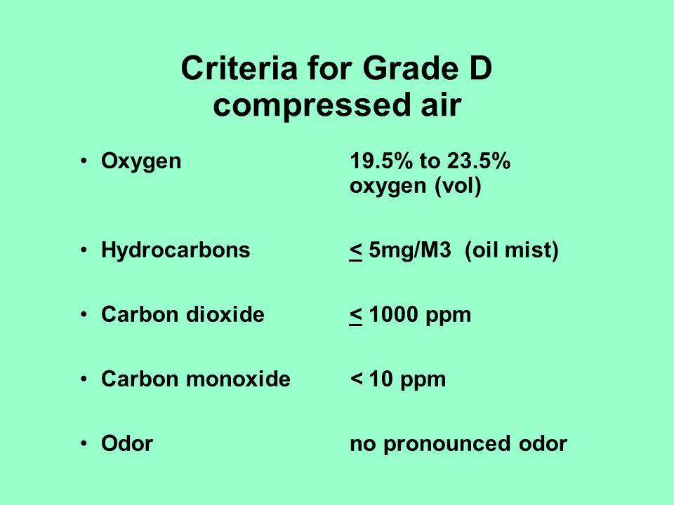 Criteria for Grade D compressed air