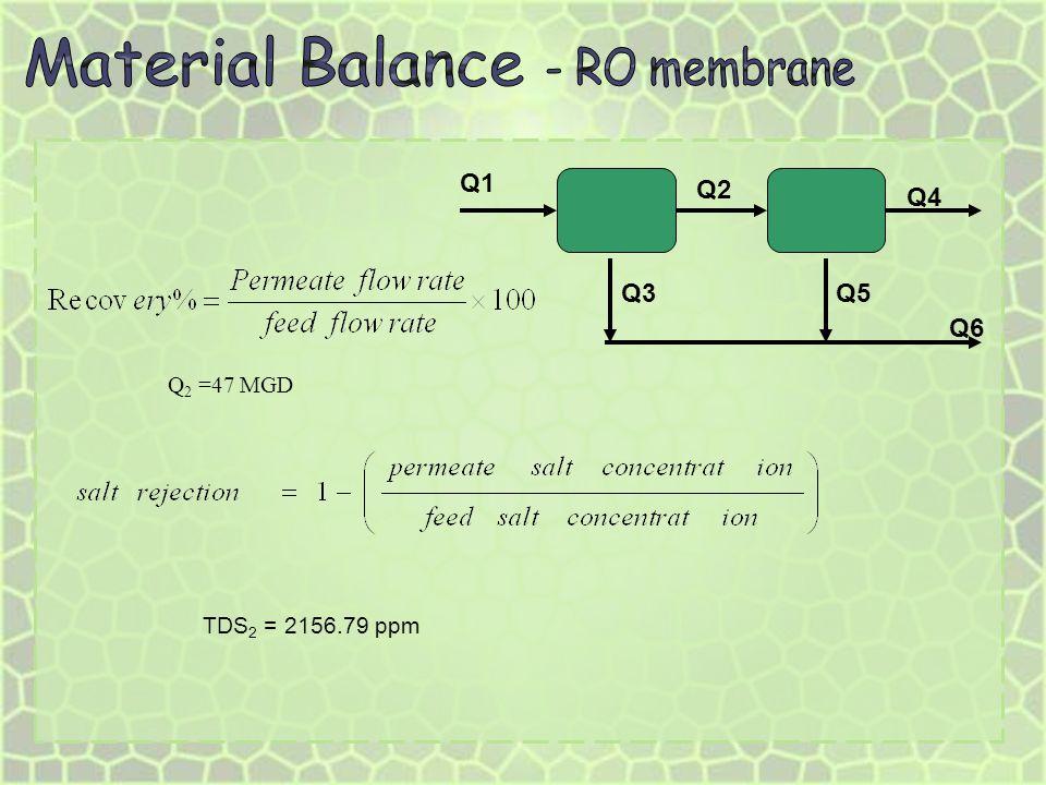 Material Balance - RO membrane Q6 Q1 Q2 Q4 Q5 Q3 Q2 =47 MGD