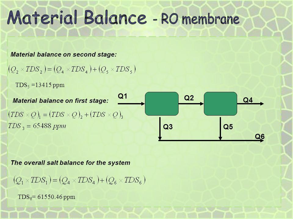 Material Balance - RO membrane Q6 Q1 Q2 Q4 Q5 Q3