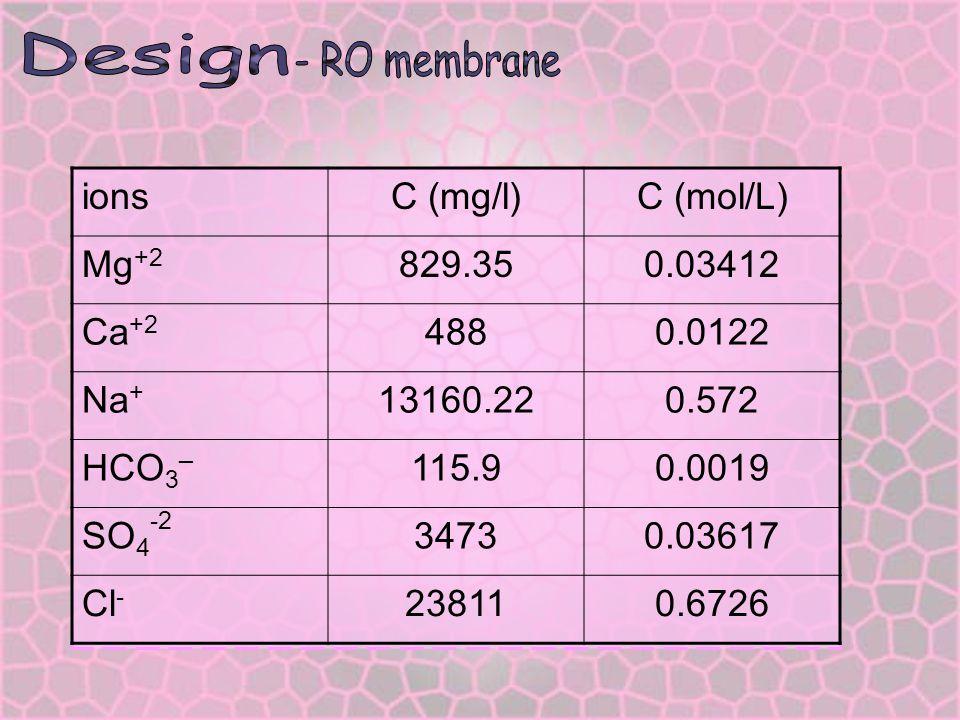 Design ions C (mg/l) C (mol/L) Mg+2 829.35 0.03412 Ca+2 488 0.0122 Na+