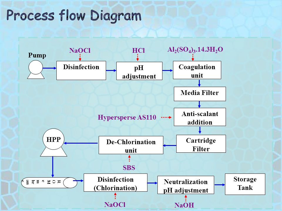 Anti-scalant addition Neutralization pH adjustment